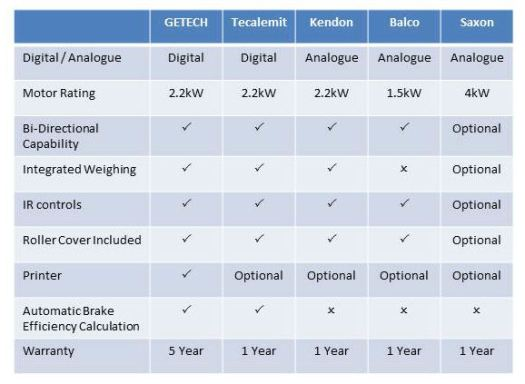 Motorcycle Brake Tester Comparison Chart
