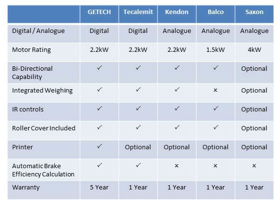Brake Comparison Chart : In focus vosa approved motorcycle mot bay equipment
